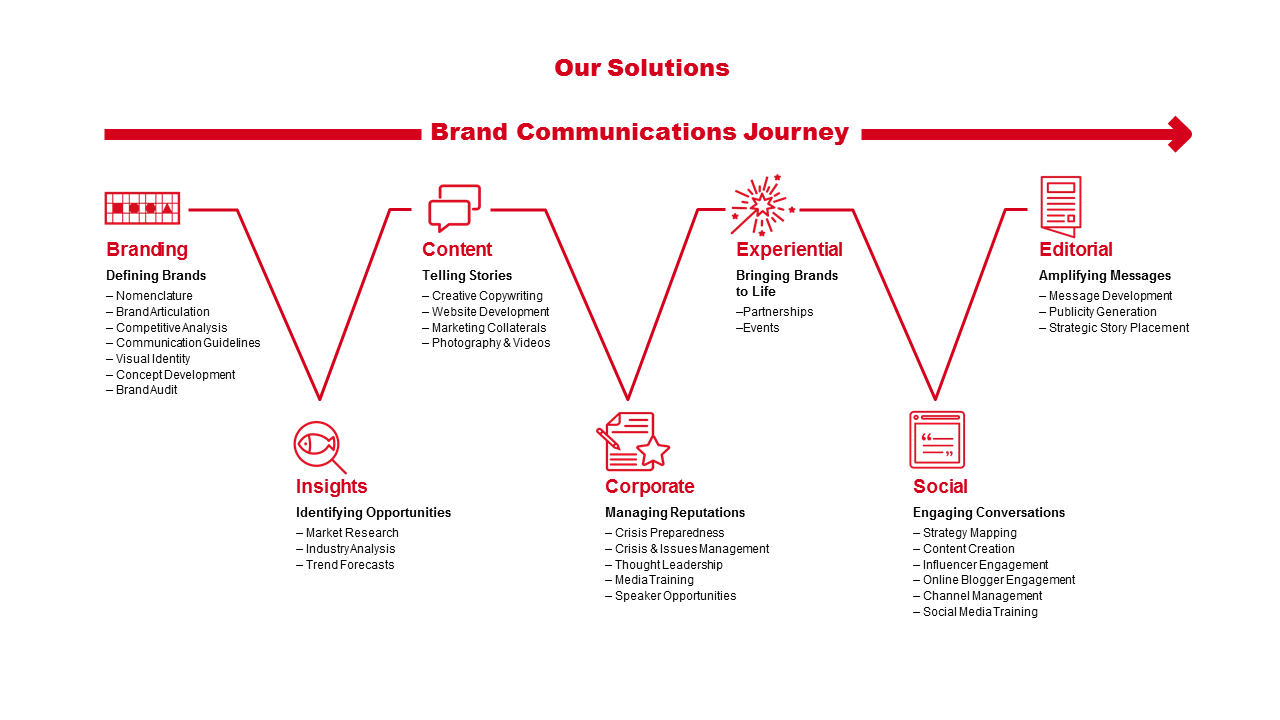 Brand Communications of Journey Image